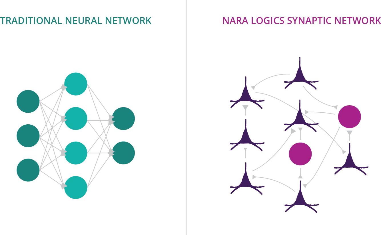 traditional-network-vs-nara-synaptic-network.png